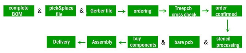 PCB board manufacturer, circuit board prototyping | Why us