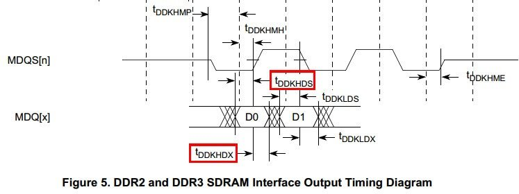 Pcb ddr design line matching and timing the timing of the chip and the timing parameters are shown in the following figure this picture defines the settling time and hold time required for the ccuart Image collections